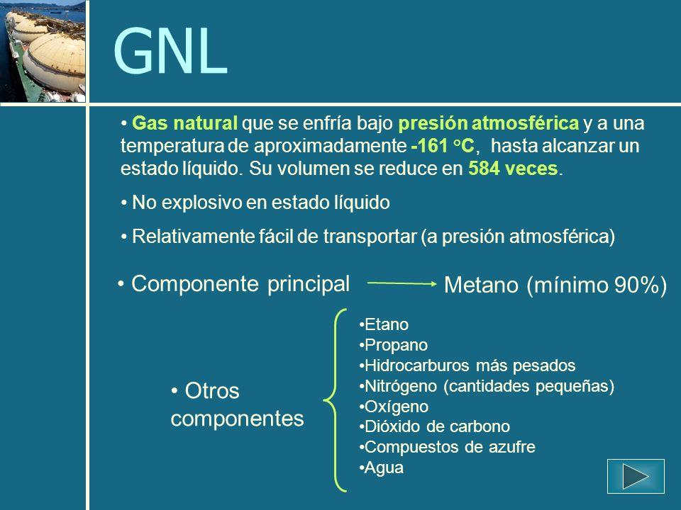 GNL Componente principal Metano (mínimo 90%) Otros componentes
