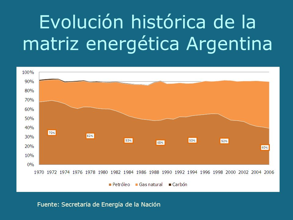 Evolución histórica de la matriz energética Argentina