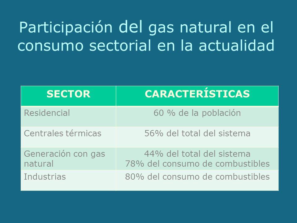 Participación del gas natural en el consumo sectorial en la actualidad