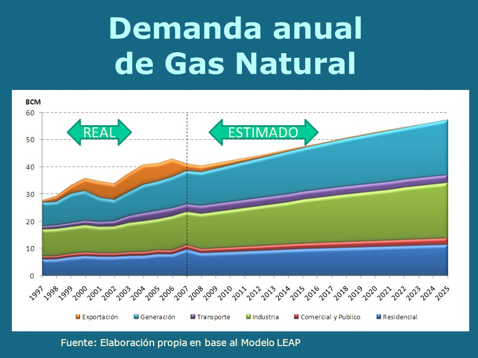 Demanda anual de Gas Natural