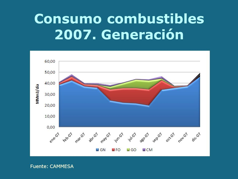 Consumo combustibles 2007. Generación