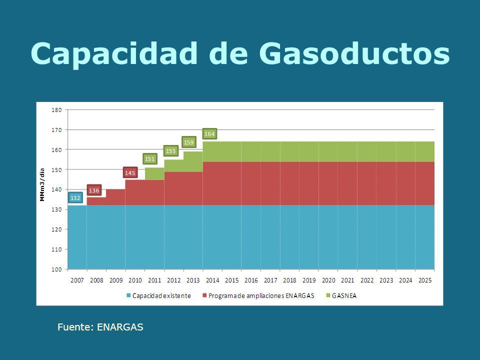 Capacidad de Gasoductos