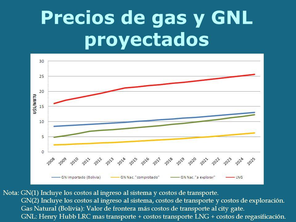 Precios de gas y GNL proyectados