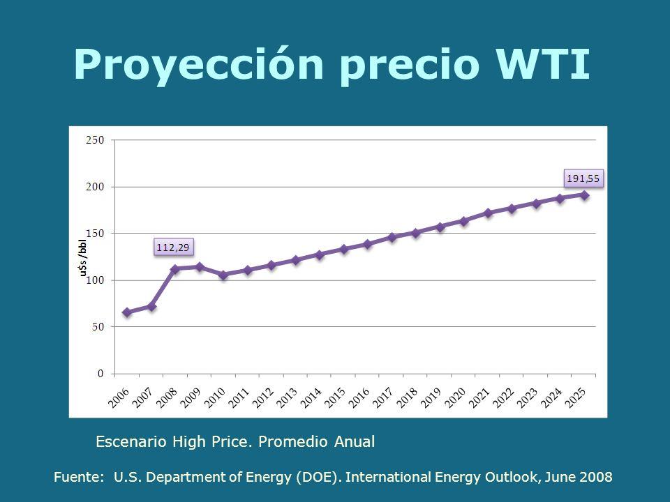 Proyección precio WTI Escenario High Price. Promedio Anual