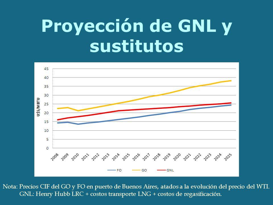 Proyección de GNL y sustitutos