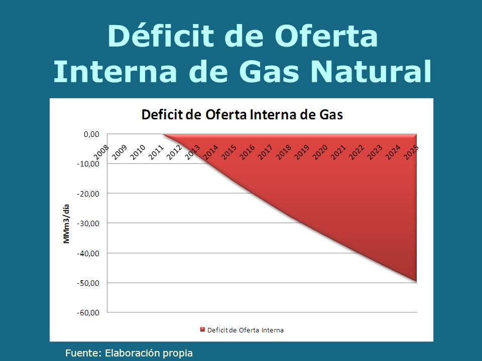 Déficit de Oferta Interna de Gas Natural