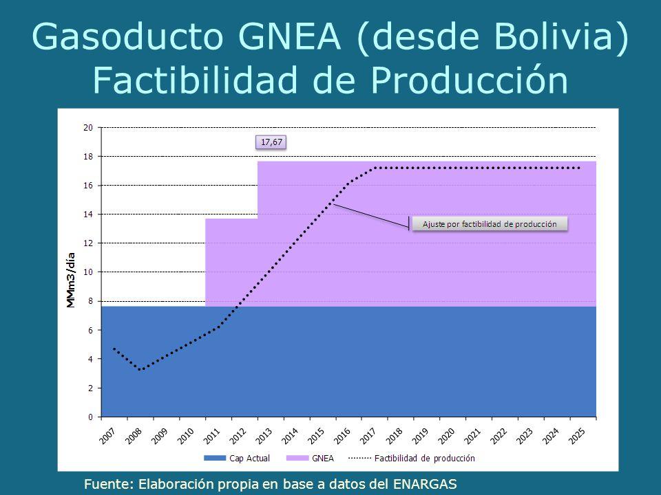 Gasoducto GNEA (desde Bolivia) Factibilidad de Producción