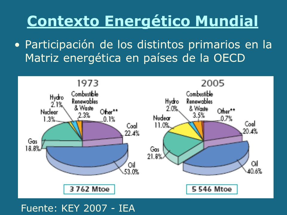 Contexto Energético Mundial