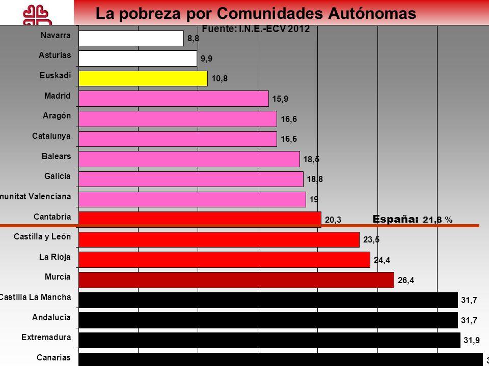 La pobreza por Comunidades Autónomas Fuente: I.N.E.-ECV 2012