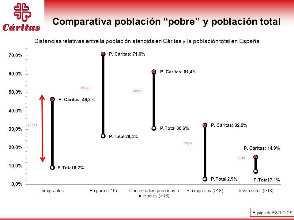 Comparativa población pobre y población total
