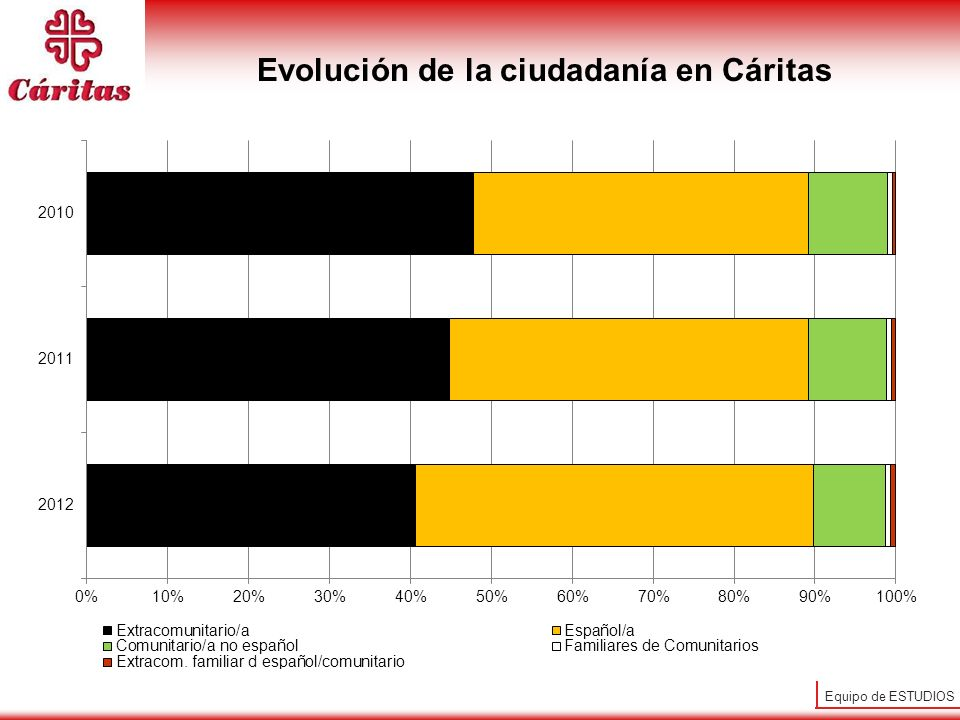 Evolución de la ciudadanía en Cáritas