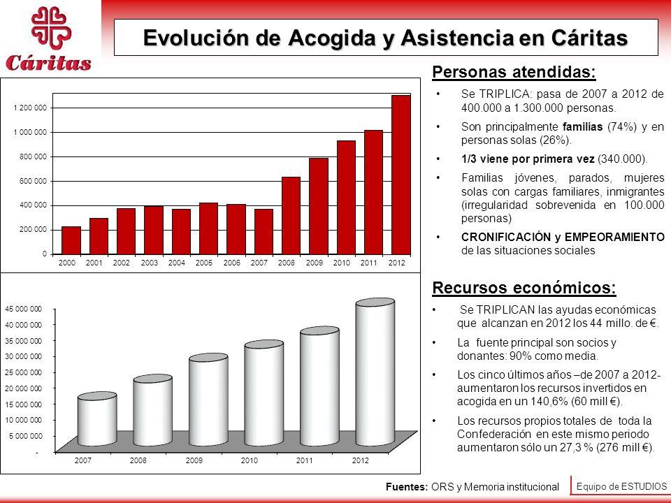 Evolución de Acogida y Asistencia en Cáritas