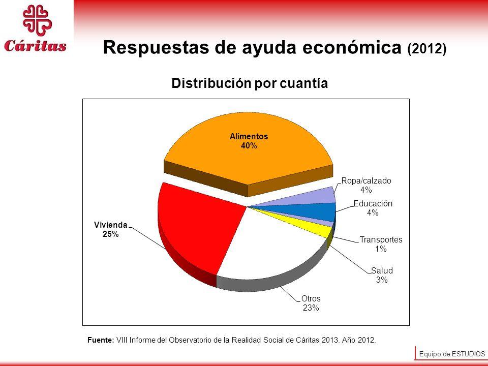Respuestas de ayuda económica (2012) Distribución por cuantía