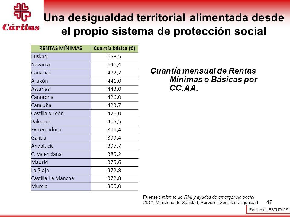Una desigualdad territorial alimentada desde el propio sistema de protección social