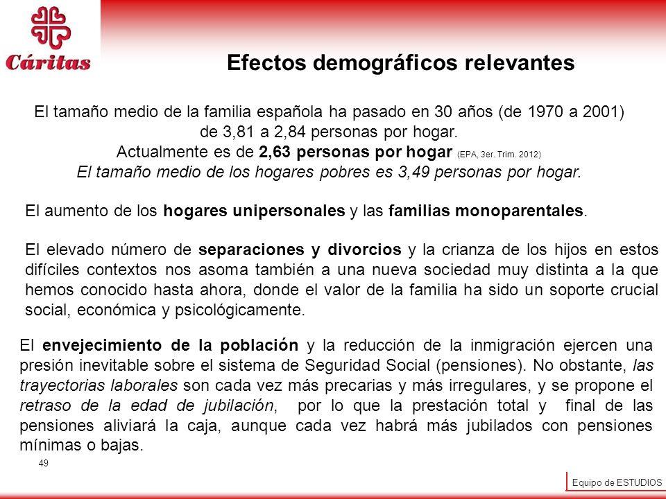 Efectos demográficos relevantes