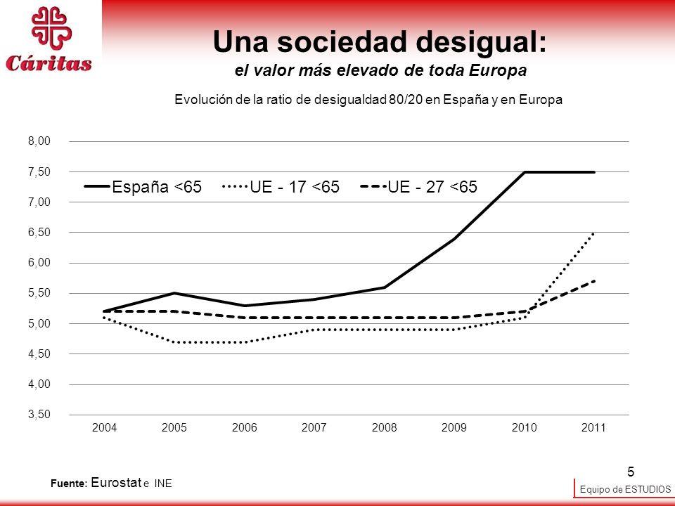 Una sociedad desigual: el valor más elevado de toda Europa