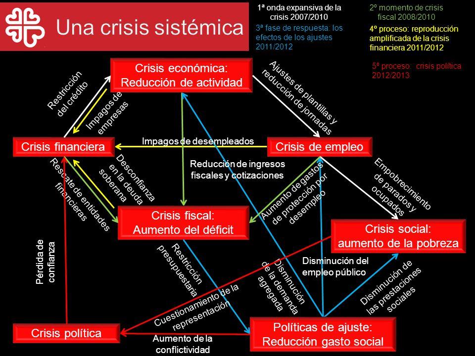 Una crisis sistémica Crisis económica: Reducción de actividad