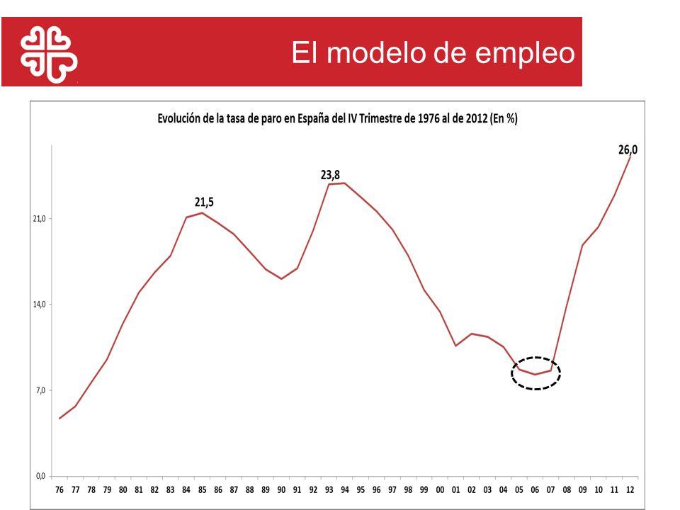 El modelo de empleo 22/11/2011