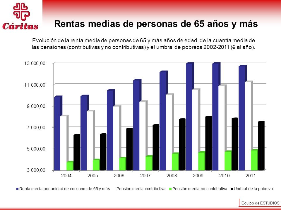 Rentas medias de personas de 65 años y más