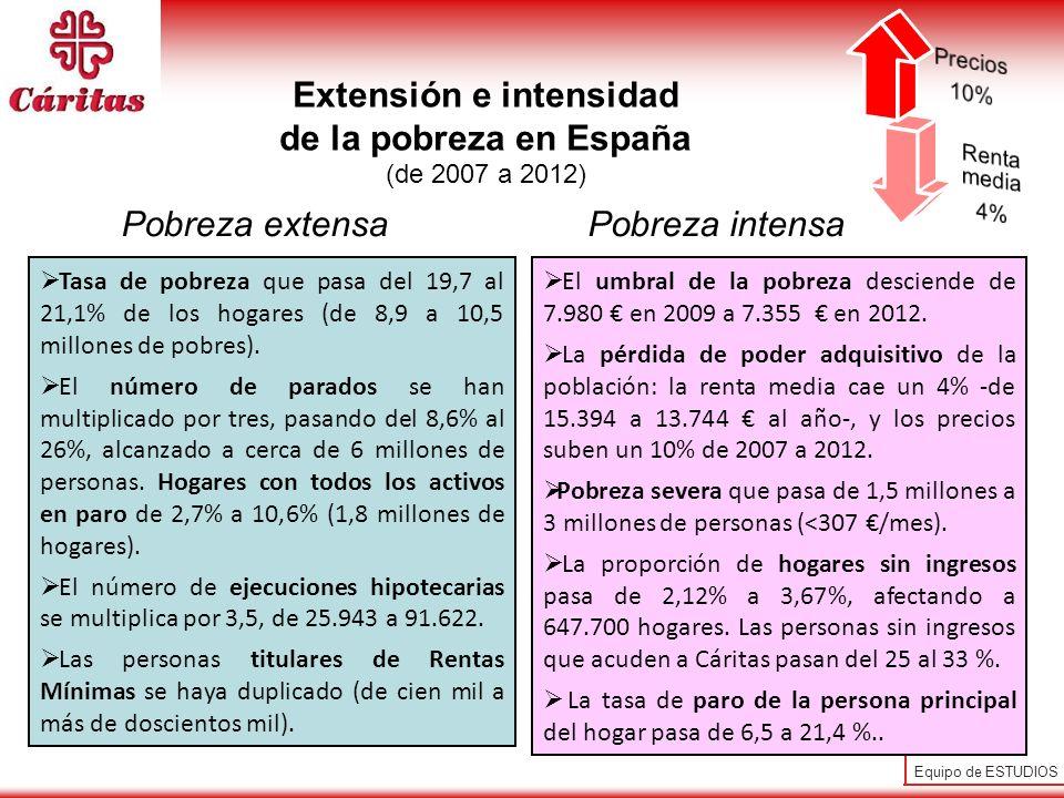 Extensión e intensidad de la pobreza en España