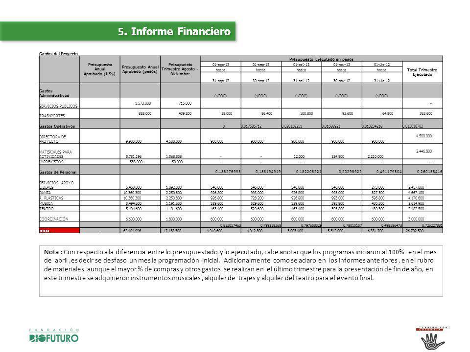 5. Informe Financiero Gastos del Proyecto. Presupuesto Anual Aprobado (US$)