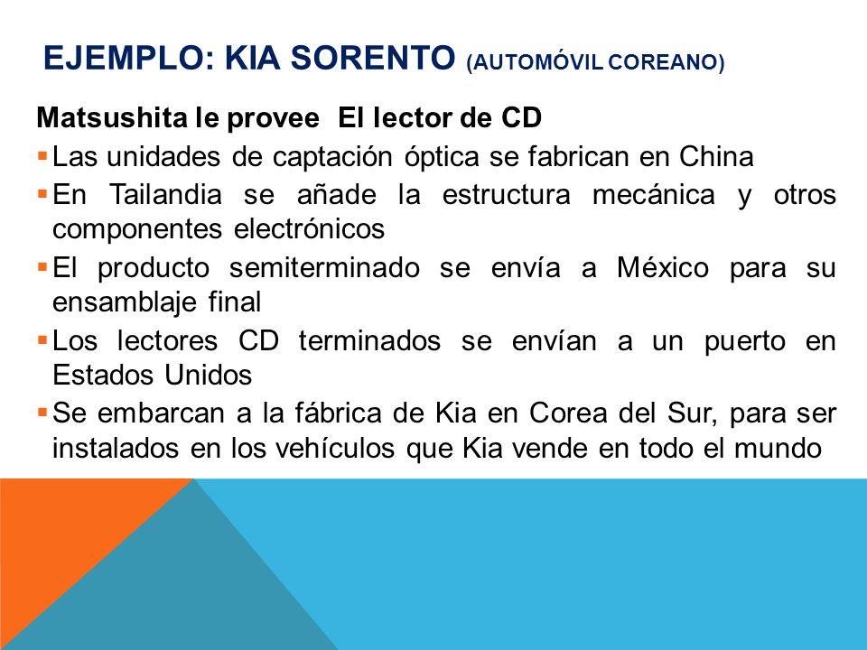 Ejemplo: Kia Sorento (automóvil coreano)