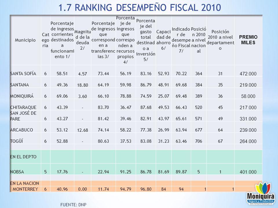 1.7 RANKING DESEMPEÑO FISCAL 2010