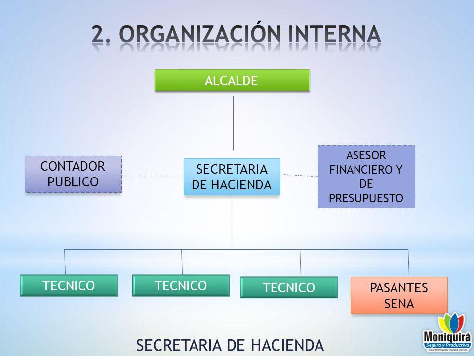 2. ORGANIZACIÓN INTERNA SECRETARIA DE HACIENDA ALCALDE