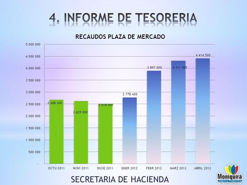 SECRETARIA DE HACIENDA