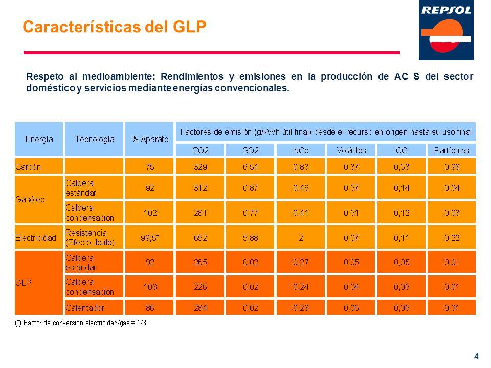 Características del GLP