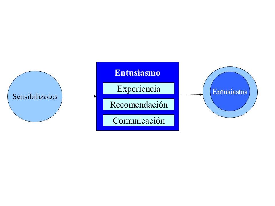 Entusiasmo Experiencia Recomendación Comunicación Entusiastas