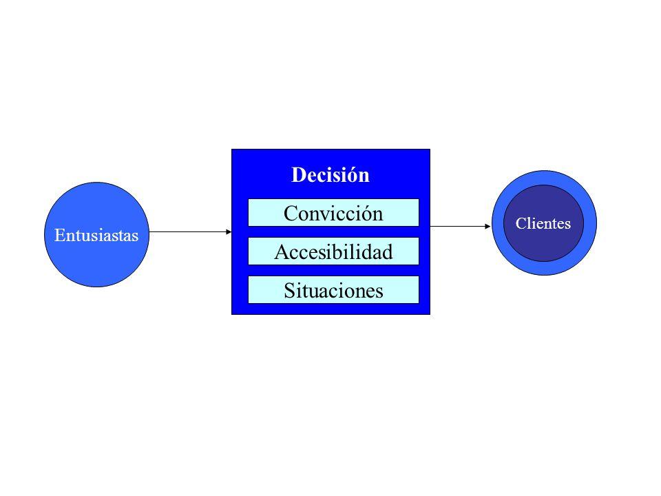 Decisión Entusiastas Clientes Convicción Accesibilidad Situaciones