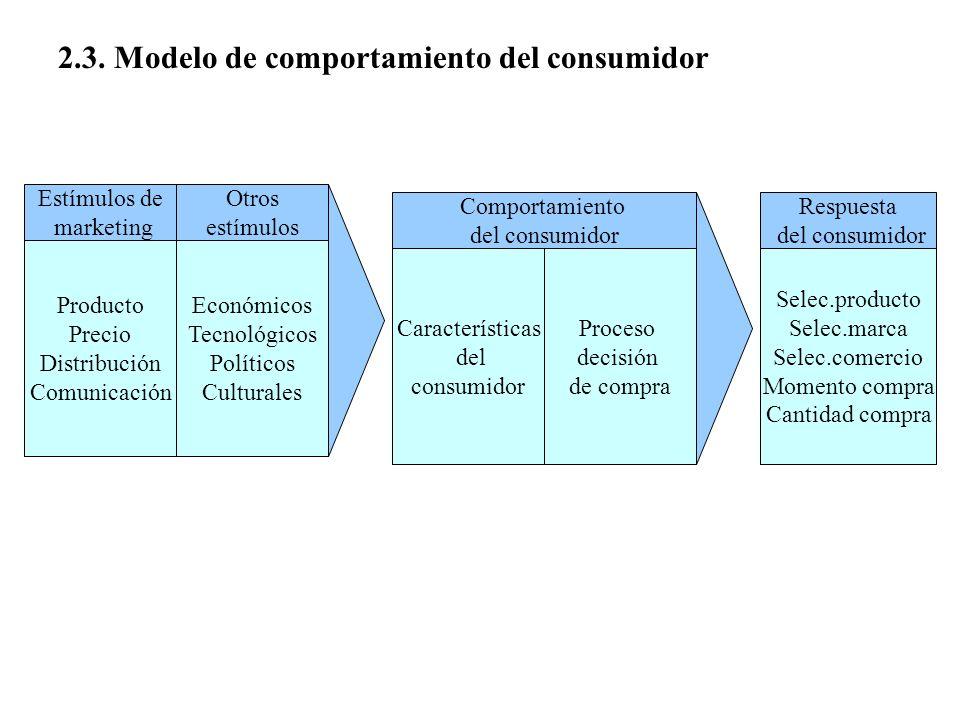 2.3. Modelo de comportamiento del consumidor