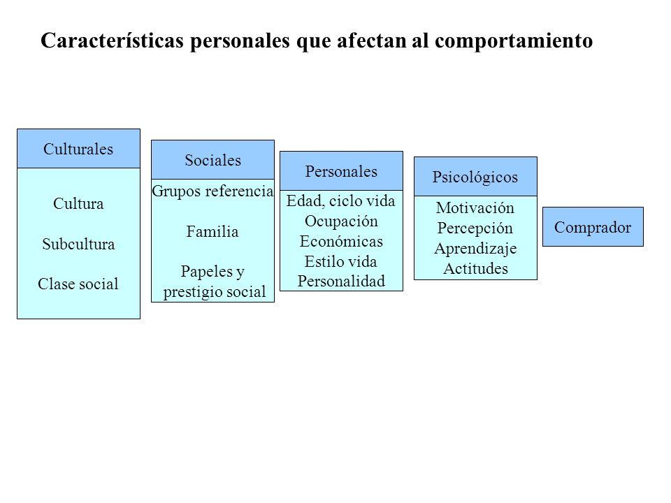 Características personales que afectan al comportamiento