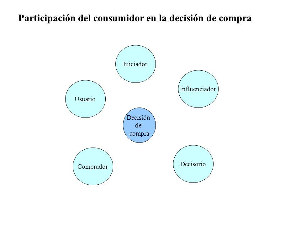 Participación del consumidor en la decisión de compra