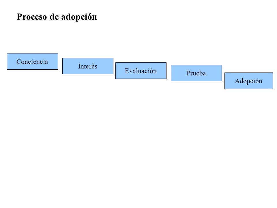 Proceso de adopción Conciencia Interés Evaluación Prueba Adopción