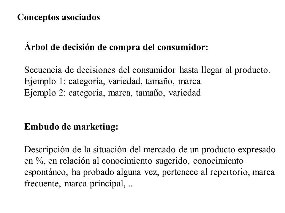 Conceptos asociados Árbol de decisión de compra del consumidor: Secuencia de decisiones del consumidor hasta llegar al producto.