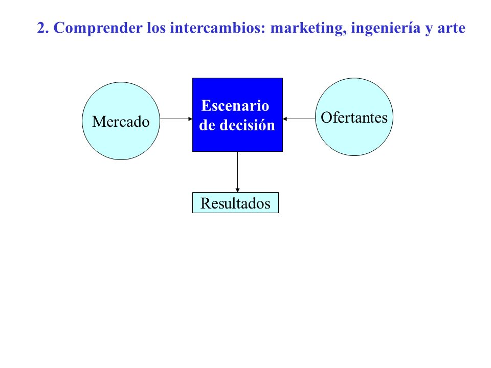 2. Comprender los intercambios: marketing, ingeniería y arte