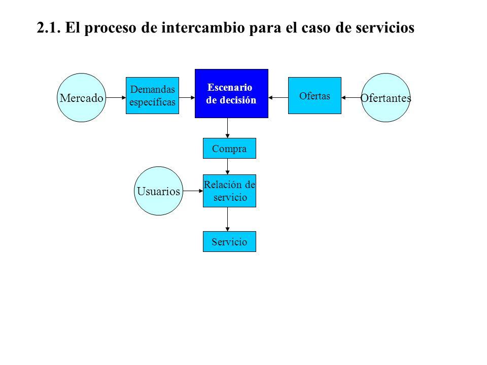 2.1. El proceso de intercambio para el caso de servicios