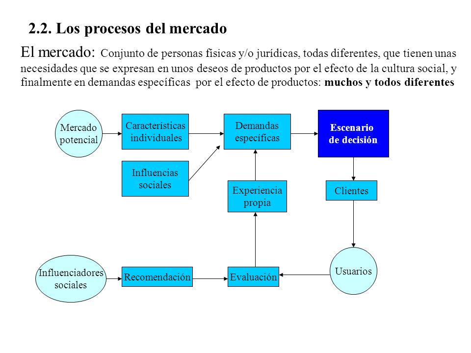 2.2. Los procesos del mercado