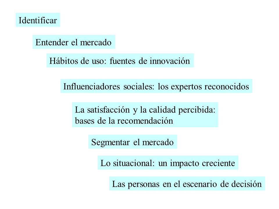 Identificar Entender el mercado. Hábitos de uso: fuentes de innovación. Influenciadores sociales: los expertos reconocidos.