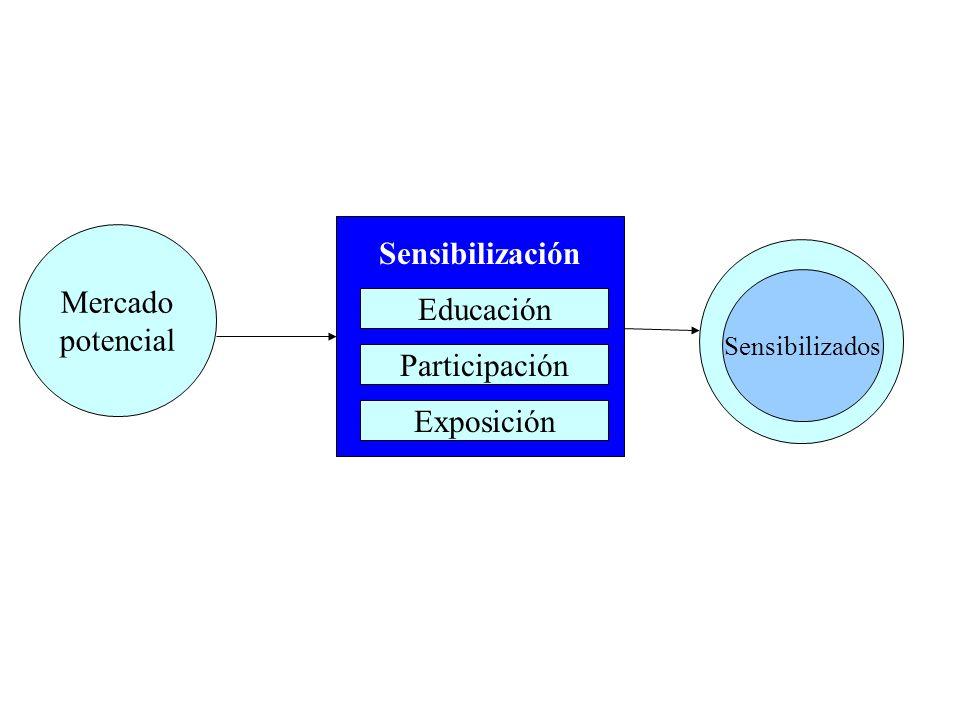 Sensibilización Mercado potencial Educación Participación Exposición