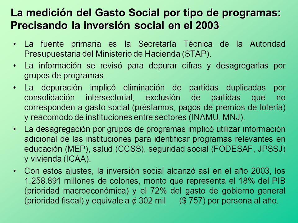 La medición del Gasto Social por tipo de programas: Precisando la inversión social en el 2003