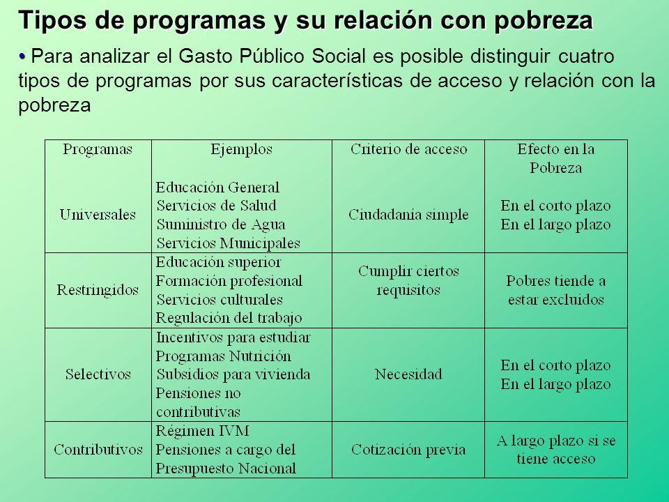 Tipos de programas y su relación con pobreza