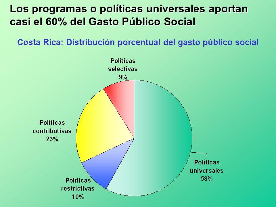 Costa Rica: Distribución porcentual del gasto público social