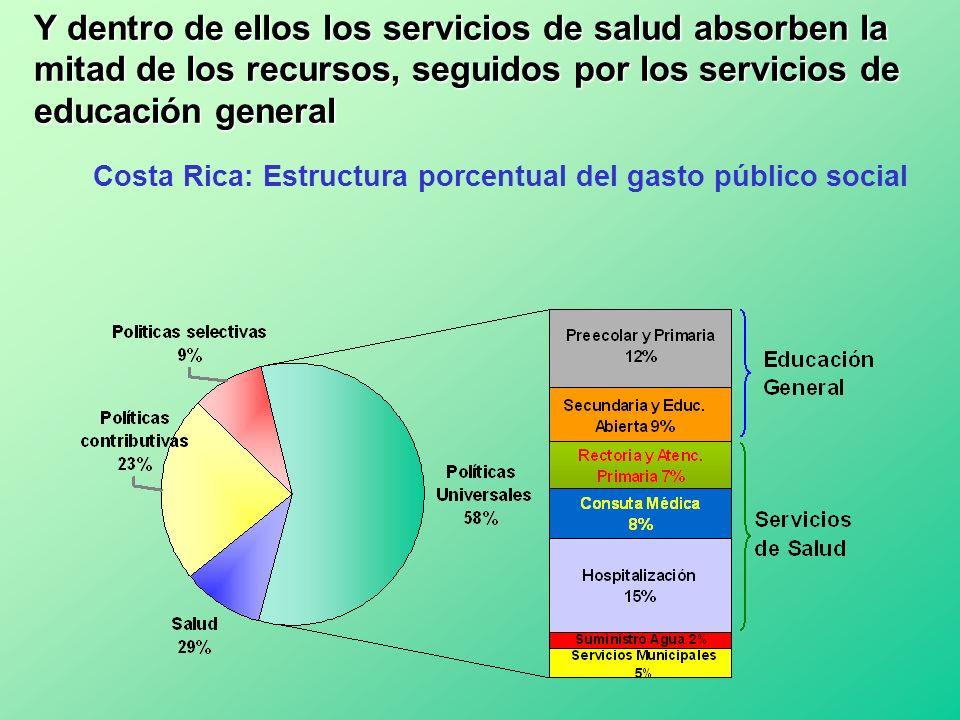 Costa Rica: Estructura porcentual del gasto público social