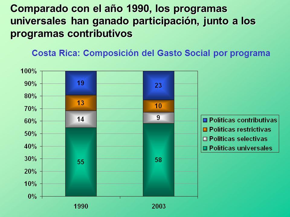 Costa Rica: Composición del Gasto Social por programa