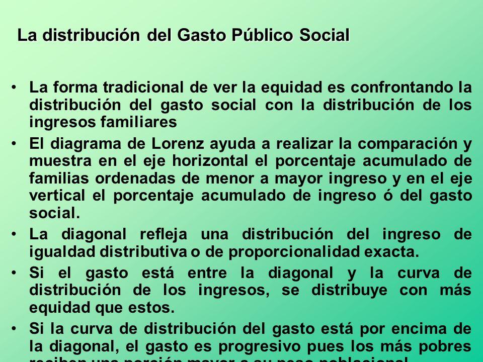 La distribución del Gasto Público Social