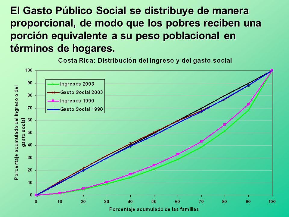 El Gasto Público Social se distribuye de manera proporcional, de modo que los pobres reciben una porción equivalente a su peso poblacional en términos de hogares.