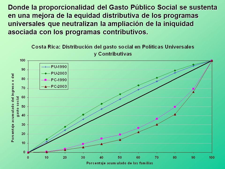 Donde la proporcionalidad del Gasto Público Social se sustenta en una mejora de la equidad distributiva de los programas universales que neutralizan la ampliación de la iniquidad asociada con los programas contributivos.